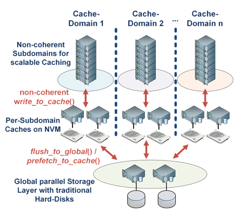 Architecture of the DEEP-ER cache.